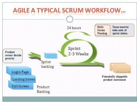 Scrum In NutShell