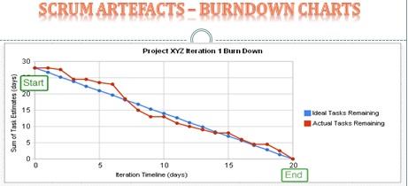 Sprint Burn Down Charts