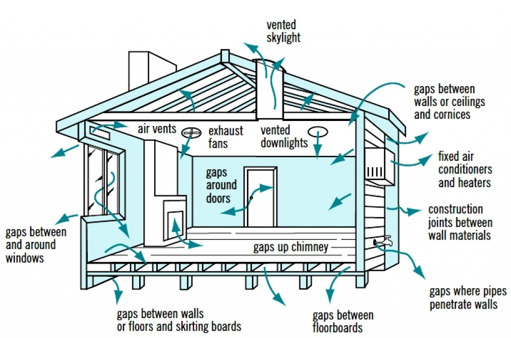 Cross Ventilation In House Designs For Natural Passive Air