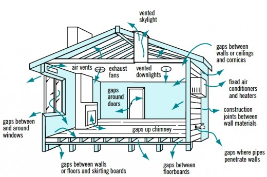 Cross ventilation in house designs for natural passive air for Room ventilation design