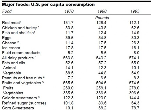 US Per Capita consumption of major food