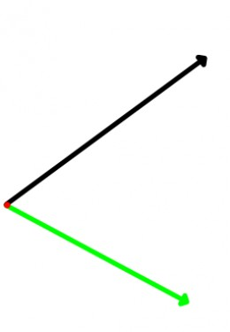 vertex noted as the red point. The green line is going to note the baseline of our measure
