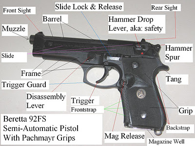 A semi-automatic pistol is a type of handgun which uses a single chamber and barrel, with a mechanism powered by the previous shot to load a fresh cartridge into the chamber. One round is fired each time the trigger of a semi-automatic pistol