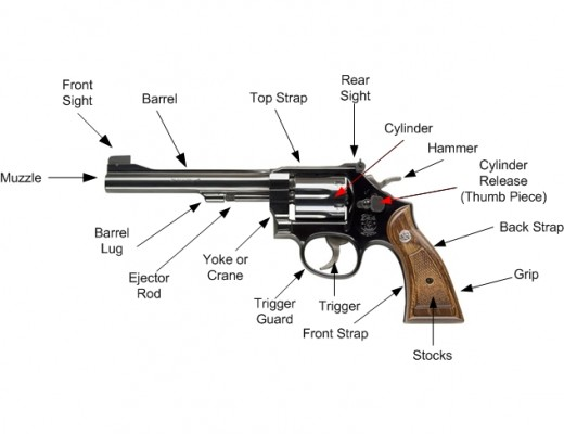 A revolver is a pistol which uses multiple chambers and a single barrel, and a derringer, which uses multiple chambers and multiple barrels, also fire one round for trigger pull.