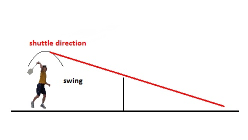 Trajectory of a basic smash.