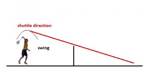 Trajectory of a basic smash.
