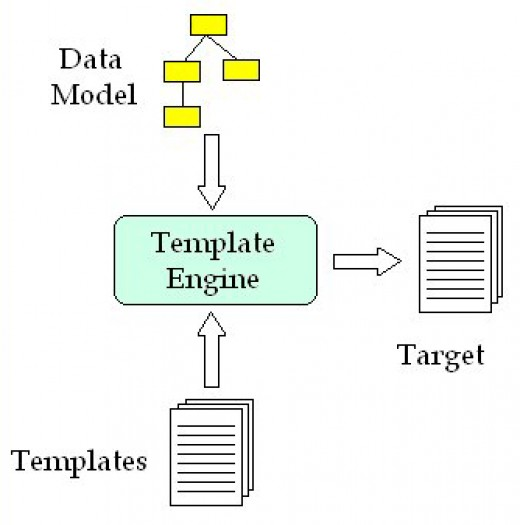 Basic Function Of Velocity Template