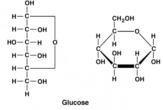 Molecular structure of glucose.