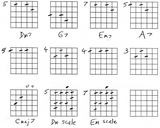 Dm7 Chord Guitar Images