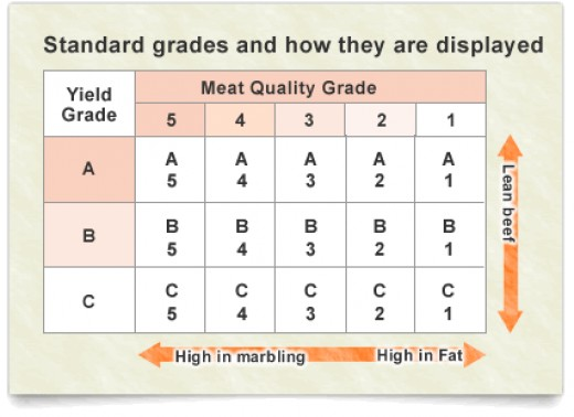Overall Meat Grade Originally found in http://www.jp-wagyu.com