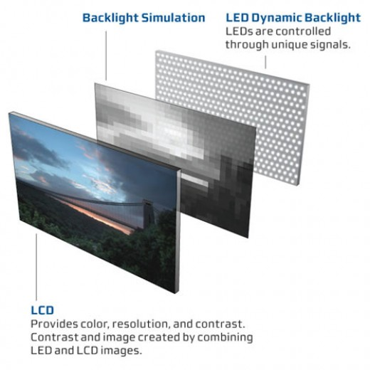 Demonstration of LED functioning
