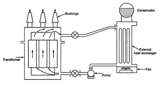 Oil Forced Air Forced Transformer Cooling