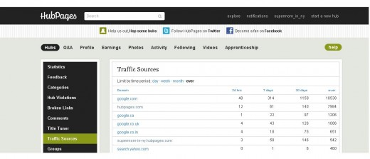 Notice that my top two traffic sources are Google and HubPages!