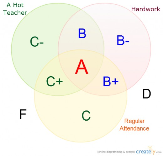 A Venn diagram template from Creately