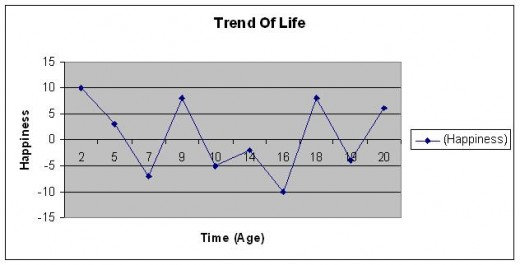 Trends of Life