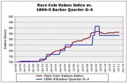 This chart shows how the value of the 1896S Barber quarter is determined. The 1896S Barber quarter is one of 87 coins that are based on the Rare Coin Values Index.