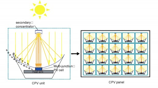 Reflective optics for CPV units, which are aligned on a CPV panel. The panel is mounted on a pole with dual axis tracking.
