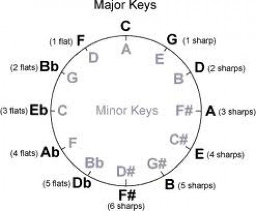 All 12 Major Keys (The 12 letters darkened in Bold)