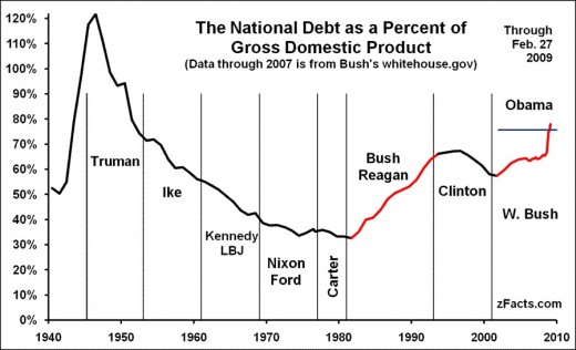 Graphical Representation of Debt by US President