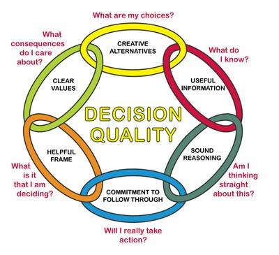 Decision-quality chain