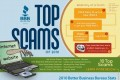 Scammers and Sidetracks: How to Avoid a Modern Day Telephone Con