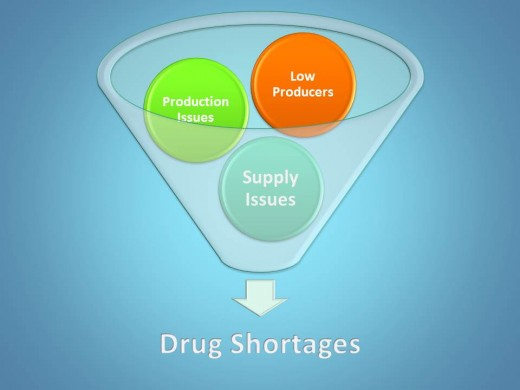 Several causes of drug shortages