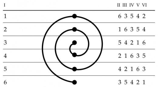 The Sestina Spiral