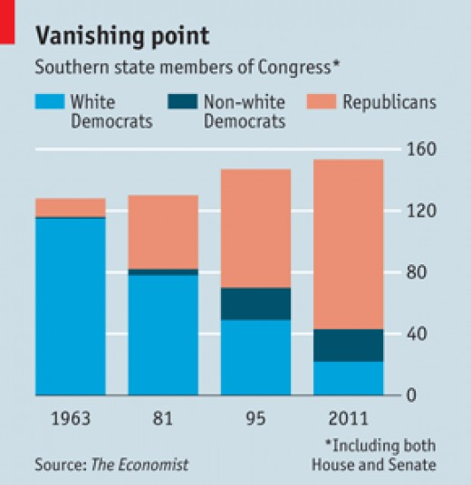 White Southern Democrats in Decline
