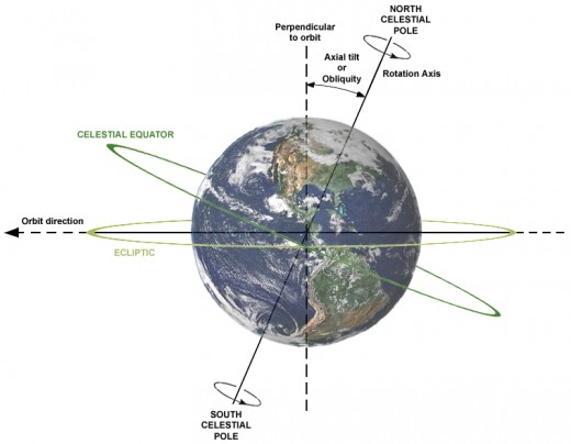 Illustration of the Earth's current axial tilt, 23.44 degrees to the ecliptic.