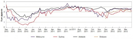 Sydney and Adelaide (in 2010) and Brisbane (in 2011) started a short term trading market (STTM) for gas spot prices