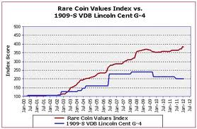 This chart shows the steady increase in the Rare Coin Values Index. The 1909-S VDB is included in the Rare Coin Values Index.