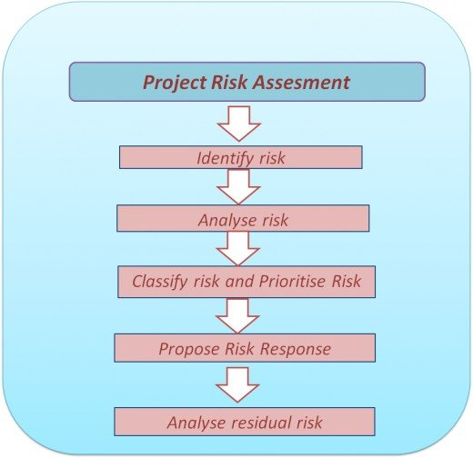 Elements of Project Risk Assesment