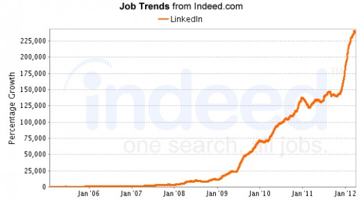 Jobs at LinkedIn and at places that post professionally on Linked in.