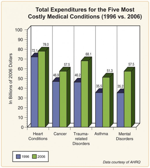 The Agency for Healthcare Research and Quality's (AHRQ's) Medical Expenditure Panel Survey (MEPS),