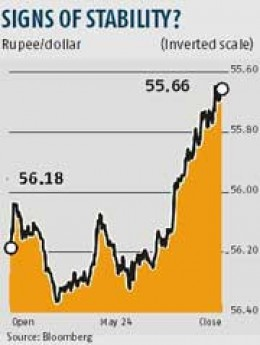 Bloomberg's inverted scale of rise and fall in rupee and dollar.