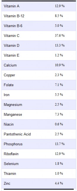 Nutritional information calculated courtesy of Spark Recipes.