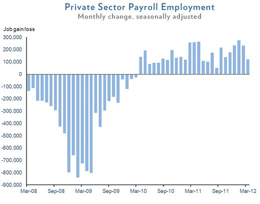 Jobs increased March 2010 - April 2012 and continued to increase, according the the White House.