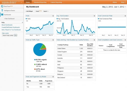 Google Analytics, Home, My Dashboard
