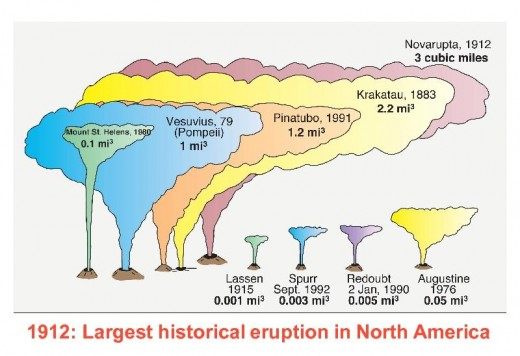 The 1912 eruption is (as of June 2, 2012) the largest historical eruption in North America, and remains the largest eruption of the 20th century, worldwide.