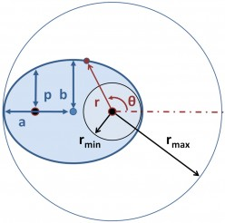 Johanus Kepler's quantifying and making calculations of the Elipse within a circle to manifest his 1st Law and theory of placing the Sun at the focal point of an Elliptical orbit