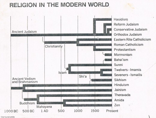 RELIGION IN THE MODERN WORLD  CHART BY Joe Lertola  Protestant Denominations not shown.  Christianity is not the only world religion with denominations.