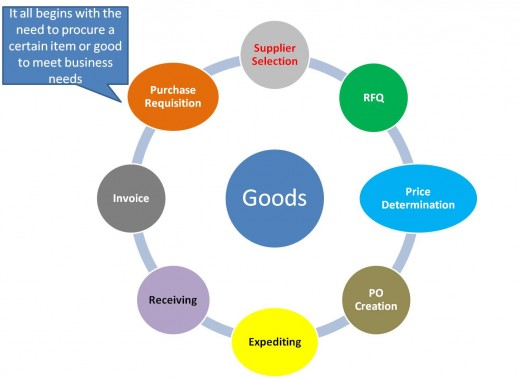 The Sourcing Cycle