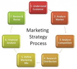 The 7 P's of marketing mix