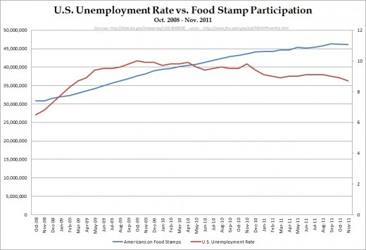 Unemployment and Food Stamps