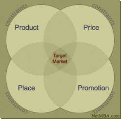 Overview of why market segmentation is an essential tool for any firm
