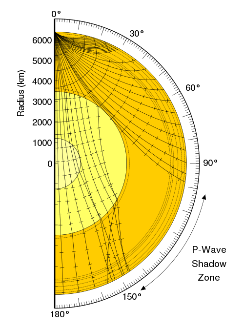 Illustration of the seismic wave shadow zone of the Earth. P-waves do not arrive directly between 105 and 143 degrees from the epicenter. S-waves do not arrive beyond 105 degrees.