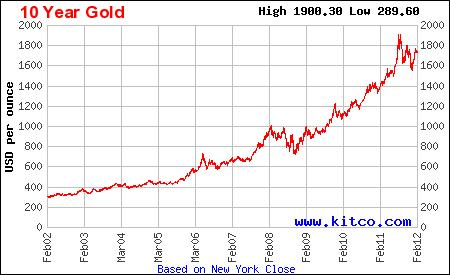The Value of Gold over the last 10 years