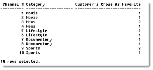 Oracle Report Output showing Channel, Category, and Customer's Favorite