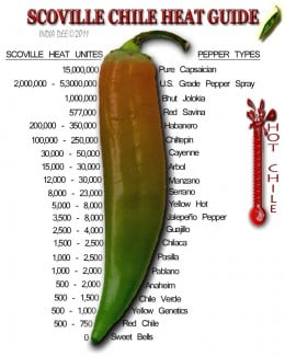 Scoville Pepper Heat (capsicum) Scale