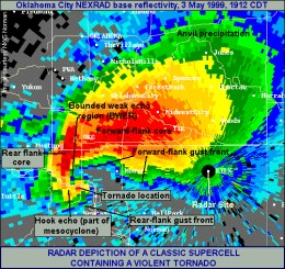 Radar image of a violent supercell storm with a hook echo containing a tornado.